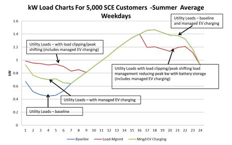 SCE Electic Vehicle (EV) Virtual Power Plant -summer
