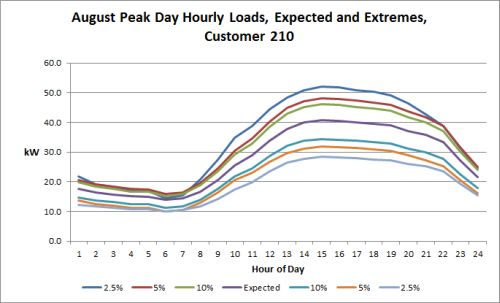 Hourly Energy Use, Expected and Extreme Weather
