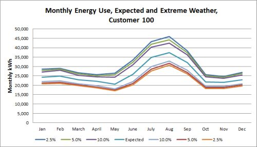 Monthly Energy Use, Expected and Extreme Weather