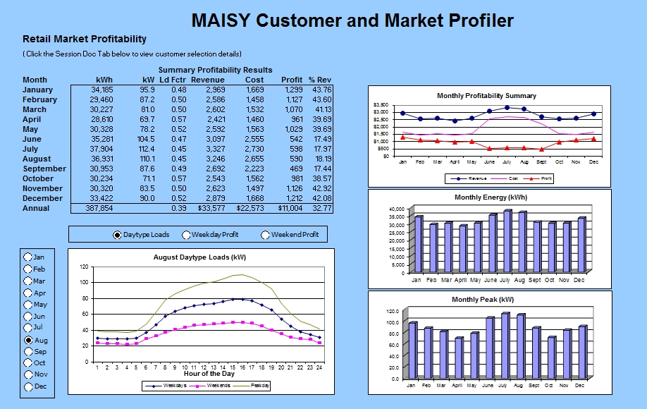 MAISY Utility Customer Segment Table