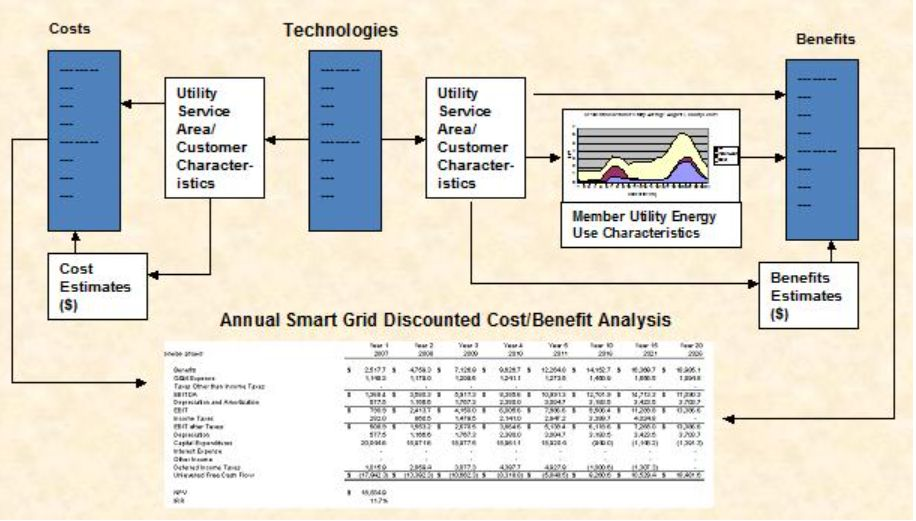 Smart Grid Research Consortium Business Case Analysis
